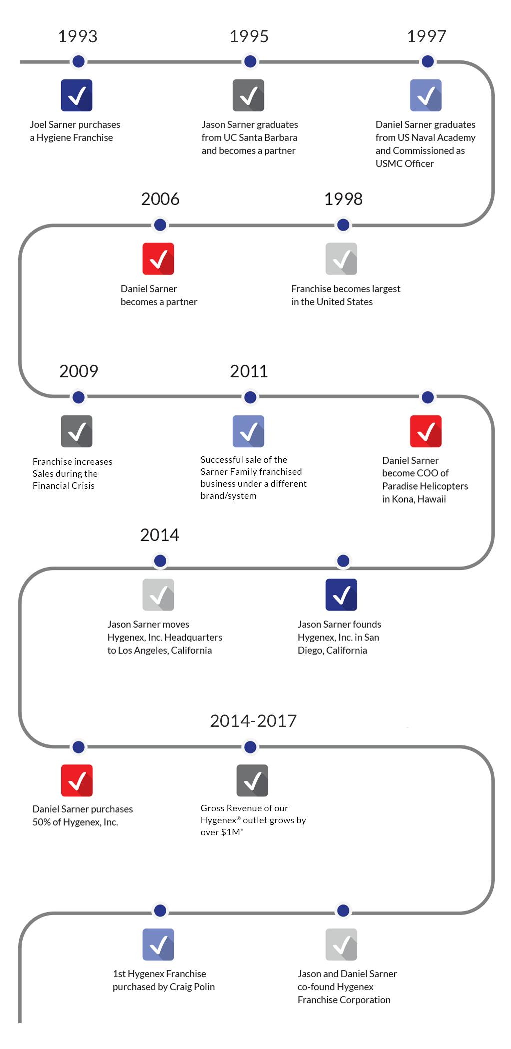 Hygenex history timeline